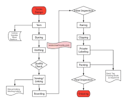 Flow Chart Of Knitting What Is The Manufacturing Process Knitting Machine And