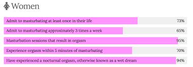 Excessive masturbation in women