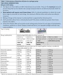 Scottish Palliative Care Guidelines Syringe Pumps