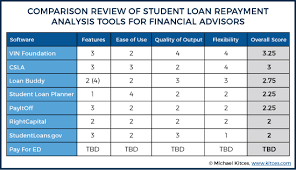 Best Student Loan Planning Software For Financial Advisors