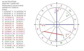 Nancy Reagan Birth Chart Astropost Mercury Square Jupiter And The Natal Chart Of
