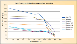 Metal Seals For High Temperature And High Pressure