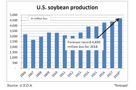 U S D A Sees Record Soybean Production Corn Up 1 5 From