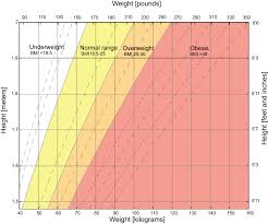 Pregnancy Height Weight Chart Underweight Wikipedia