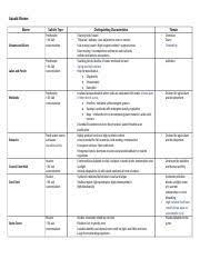 Aquatic Biomes Review Chart Aquatic Biomes Biome Salinity