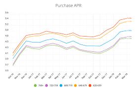 Lendingtree Chart Mortgage Rates Vs Credit Score 2018