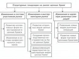 Государственные ценные бумаги курсовая работа курсовая работа на тему государственные ценные бумаги