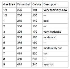 Gas To Electric Conversion Chart Cups To Grams Conversion Chart Yahoo Search Results Need
