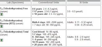 Thyroid Normal Value Tsh Test Medlineplus Medical