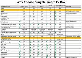 Fire Tv Comparison Chart Smart Tv Box Compared To Chromecast And Amazon Fire Tv