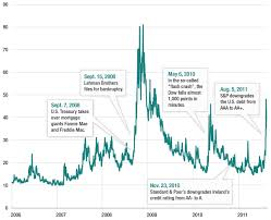 Volatility Index Chart Betting On Fear In A Volatile Stock Market Npr