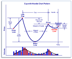 Cup And Handle Chart Pattern Technical Analysis Pattern
