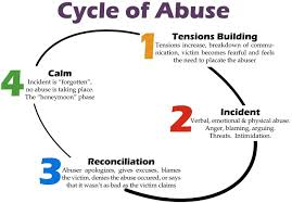 Quotes About Abuse Cool Breaking The Cycle Of Abuse Quote Quote Number 48 Picture Quotes