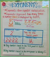 Exponents Of 10 Chart Teaching Exponents Exponents Powers Of 10 Math Charts