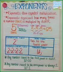 Exponents Anchor Chart Teaching Exponents Math Charts Sixth Grade Math Math