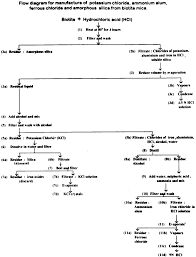 Flow Chart For Production Of Kcl From Biotite Download