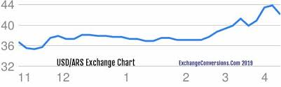 Dollar To Argentine Peso Chart 1870 Usd Dollar To Ars Argentine Peso Conversion Buy