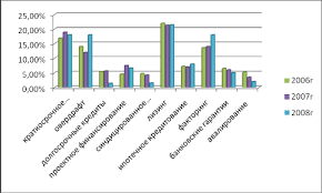 Дипломная работа Роль кредита в экономике ru Существует более 10 видов кредитования юридических лиц Основные и самые популярные из них представлены на рисунке 2 4