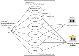A uml class diagram for a mini accounting software. Uml Use Case Diagram Example For A Credit Cards Processing System Credit Card Payment Gateway