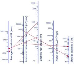 water full text dimensionless analysis for designing water 06 03913 g008 1024