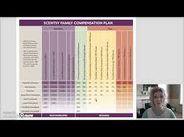 Scentsy Compensation Plan Chart How To Make Money With