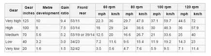 Bicycle Gear Chart What Determines The Maximum Speed Of A Bike For Road Cycling