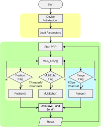 timing diagram of the system (top) and block diagram of the code block diagram powerpoint timing diagram of the system (top) and block diagram of the code implemented on