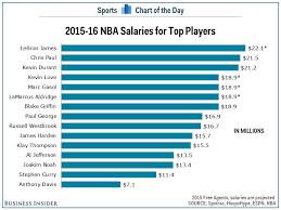 Salary Chart Chart Salaries For Nbas Top Players