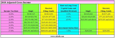Capital Gains Tax Chart 2018 Income Tax And Capital Gains Rates 2018 Skloff Financial Group