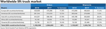 Forklift Classifications Chart Top 20 Lift Truck Suppliers Global Market Reaches New