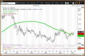 Technical Chart For The Gld Etf Showing Trend Towards Higher