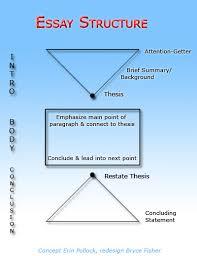 structure an essay academic essay 5 paragraph essay structure diagram