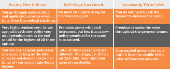 Among the most popular life. How Does Increasing Cover Work In Term Plans In India