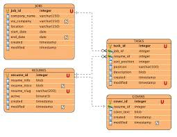 Data Modeling Resume The Data Model And The Set Up Hirdweb