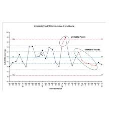 Types Of Control Charts In Tqm Example Of A Control Chart Explanations And Downloadable