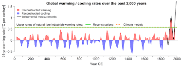 Climate Change Temperature Chart Recent Climate Change Trends Unprecedented In The Last