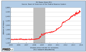 Fed Money Supply Chart Martin Armstrong Blog Gold Money Supply Talkmarkets