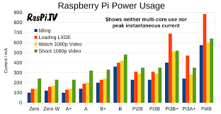 Led Tv Power Consumption Chart How Much Power Does The Pi4b Use Power Measurements Raspi Tv