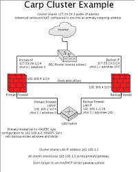 networking physical network setup for pfsense w carp for carp setup