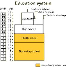 Basics Info Schools Explore Japan Kids Web Japan Web