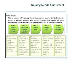 Training Needs Analysis Template Assessment Gap Report ...