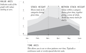 Stacked Area Chart Chart Types Flowingdata