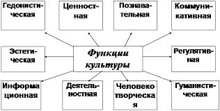 Реферат Функции культуры ru Схематично функции культуры можно изобразить следующим образом