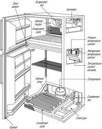 refrigerator drip pan overflow. Simple Overflow Parts Of A Refrigerator Throughout Refrigerator Drip Pan Overflow G