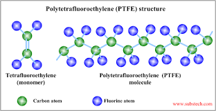 Difference Between Pfa And Ptfe Difference Between