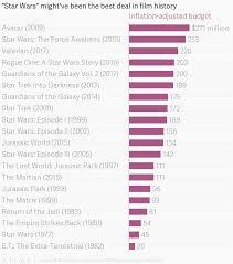Us Film Chart