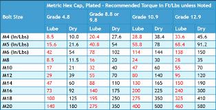 Nut Tightening Torque Chart 52 Expert Torque Chart For Bolts