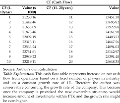Cash Flow Projections The Authors Own Calculations Download Table