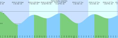 Santa Marta Colombia Tide Chart