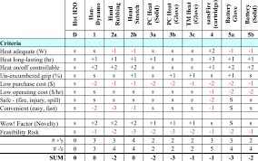 42 Personawarmth Concept Selection Pugh Chart Download Table